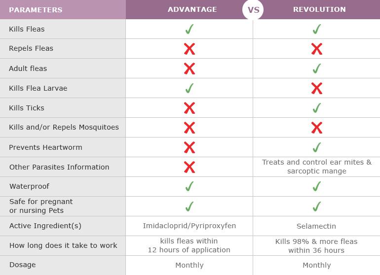 Comparison-Chart-of-Revolution-to-Advantage