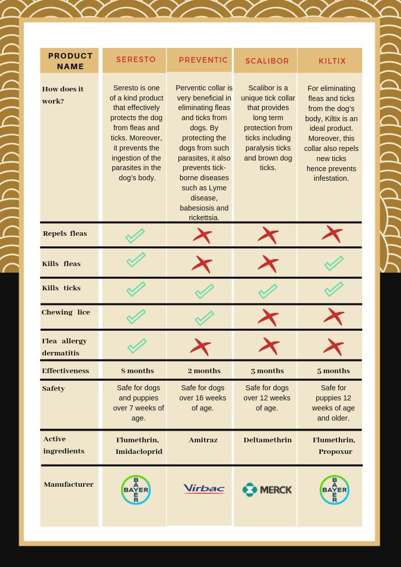 Comparison of Flea Collars