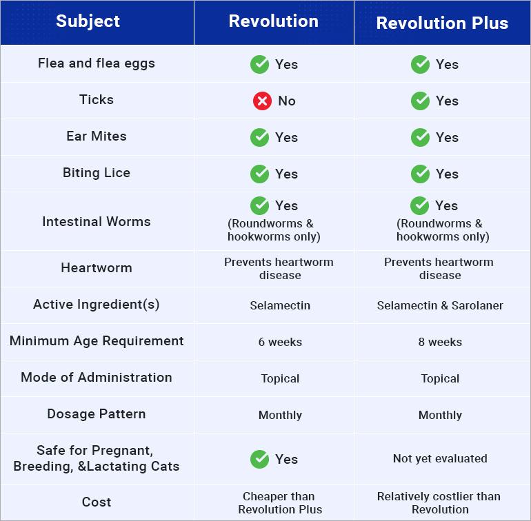 Revolution-Plus-Vs-Revolution
